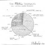 Real Seasons of HH