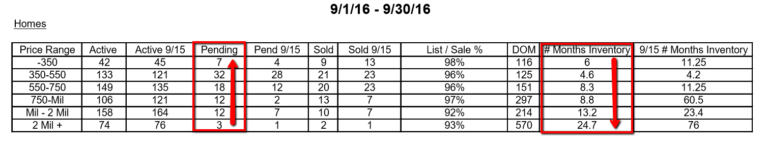 Pending_Home_Sales_on_Island_September_2016_001